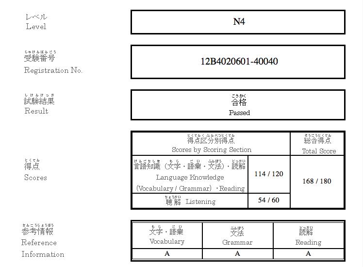 n4 score report